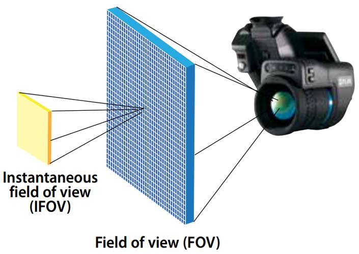thermal imaging cameras are very similar to spot pyrometers in that  infrared radiation is projected onto a detector matrix, with each single  pixel in the